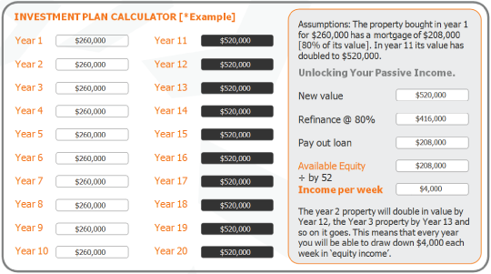 Retire in 10 years on an after tax income of 208 000 for House plan calculator