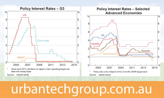 interest-rate-chart