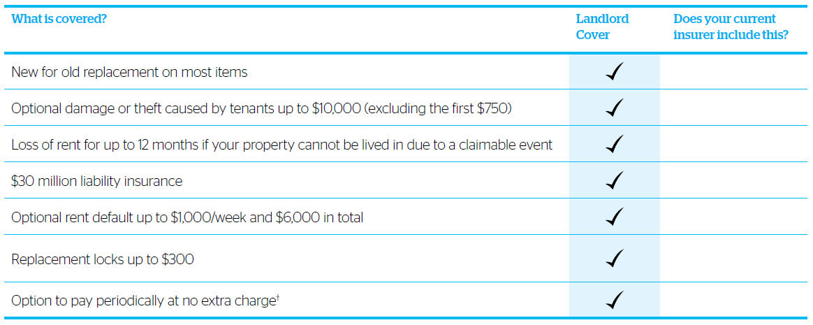 landlord_insurance_comparison_table