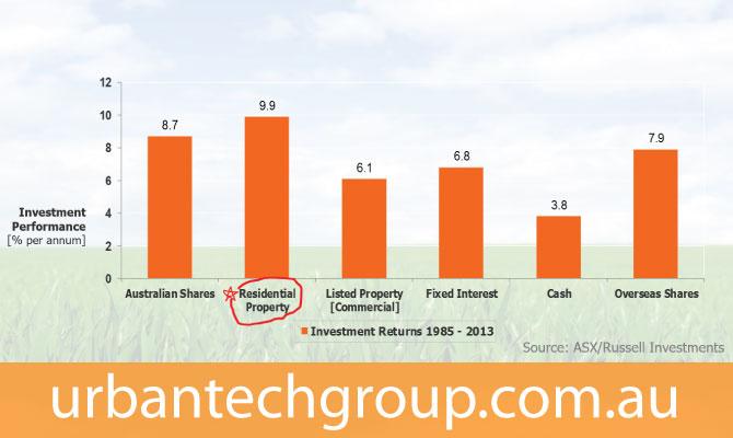 return-on-investment-chart