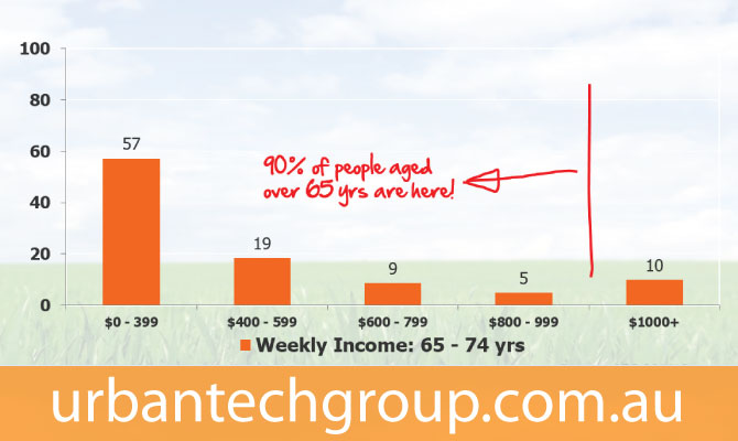 weekly-income-retirement
