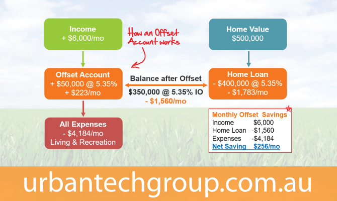 debt-reduction-offset-account