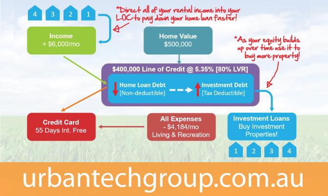 debt-reduction-plus-investment