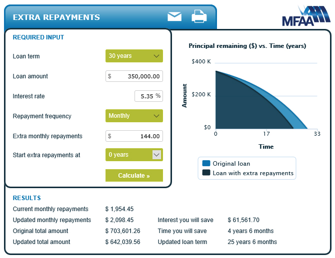debt-reduction-refinance+extra-payments