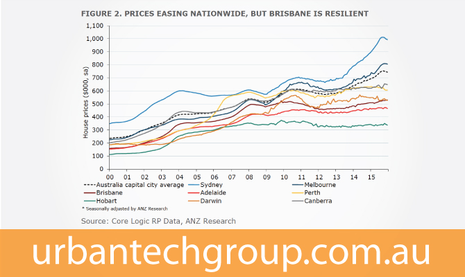 brisbane-house-prices-resilient