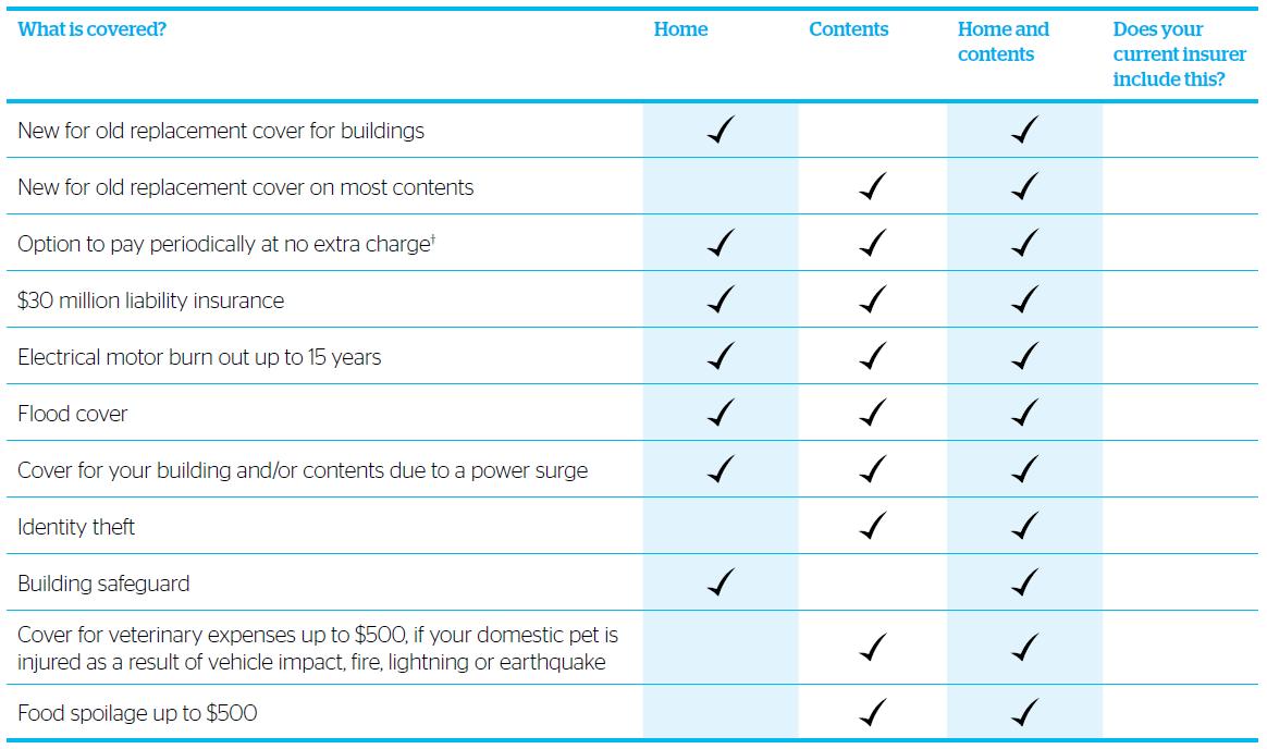 home_insurance_comparison_table
